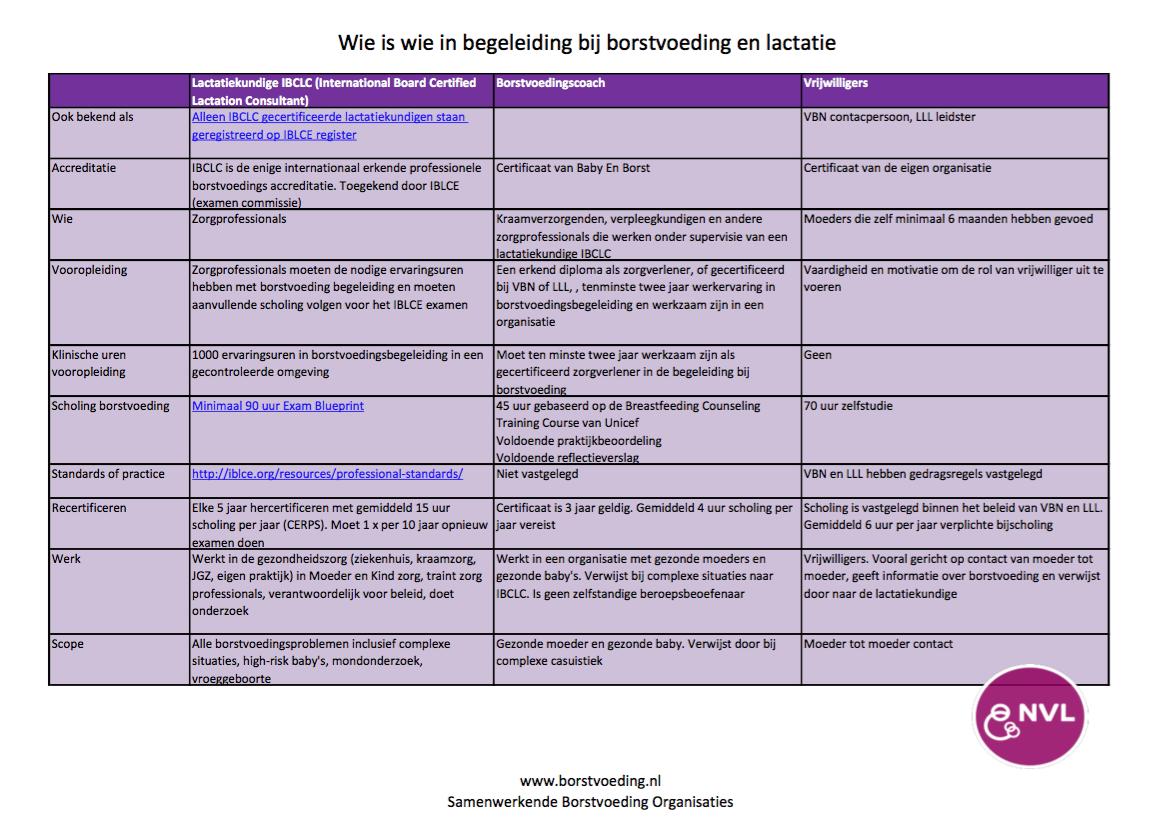 Wie Is Wie In Begeleiding Bij Borstvoeding En Lactatie